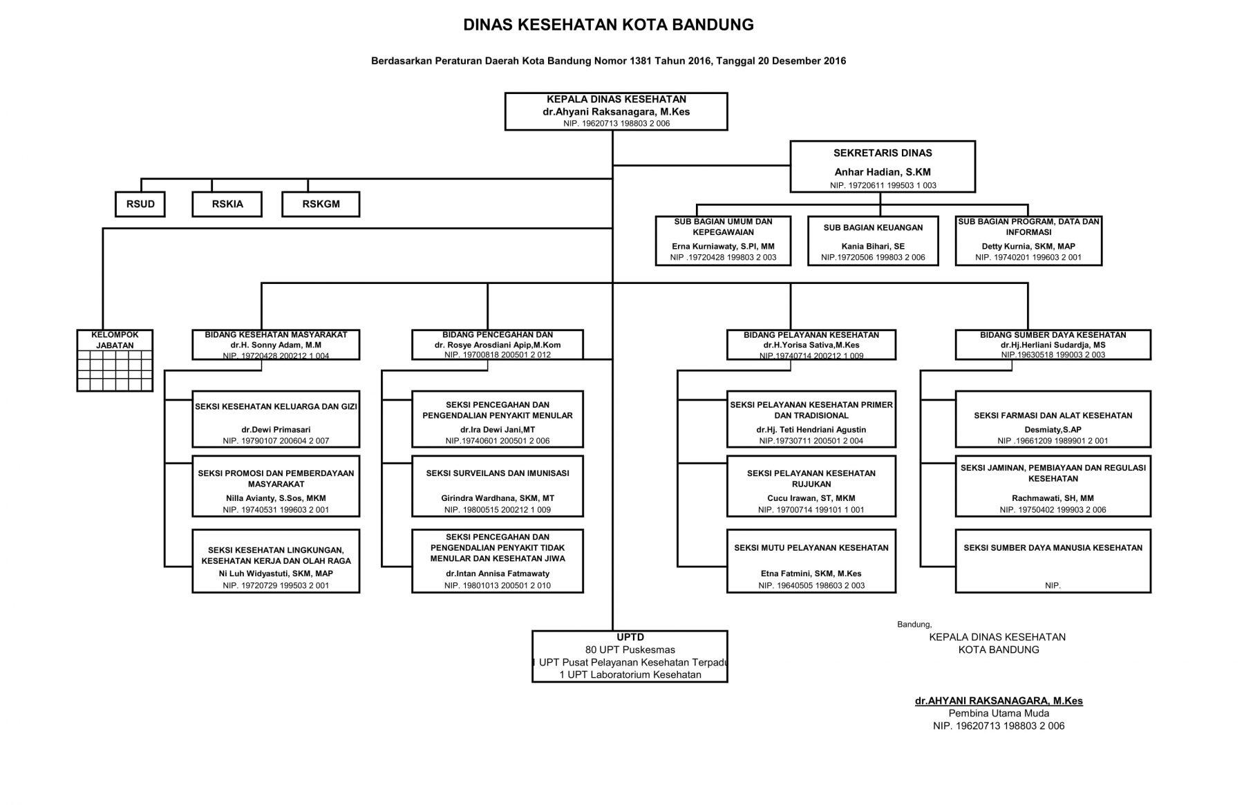 Struktur-DKK-2021-1